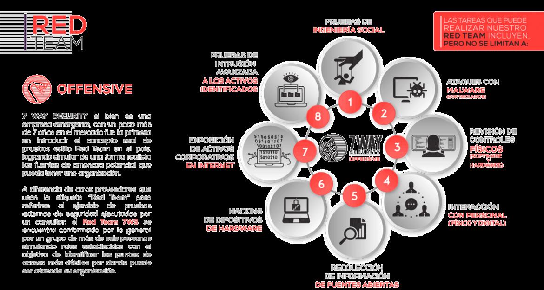 infografico-redteam-